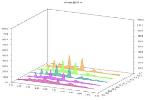 3D HPTLC comparison